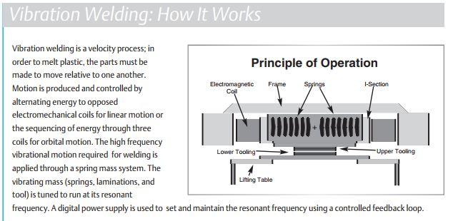 Vibration Welding Principle